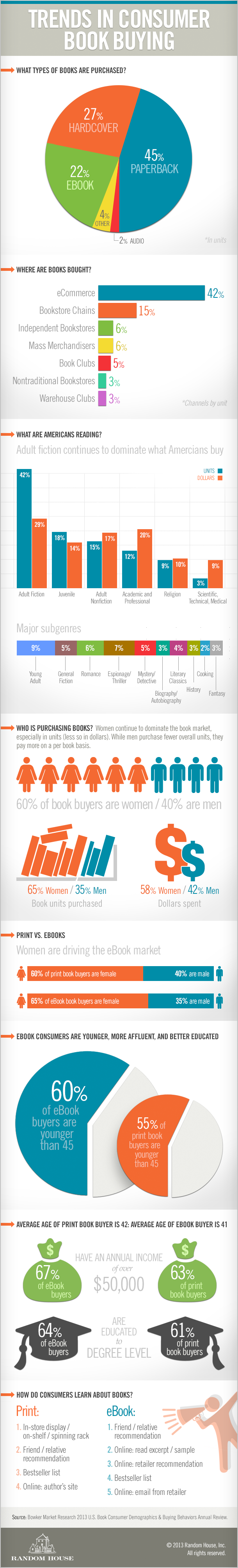 infographic about the sales of books and consumers